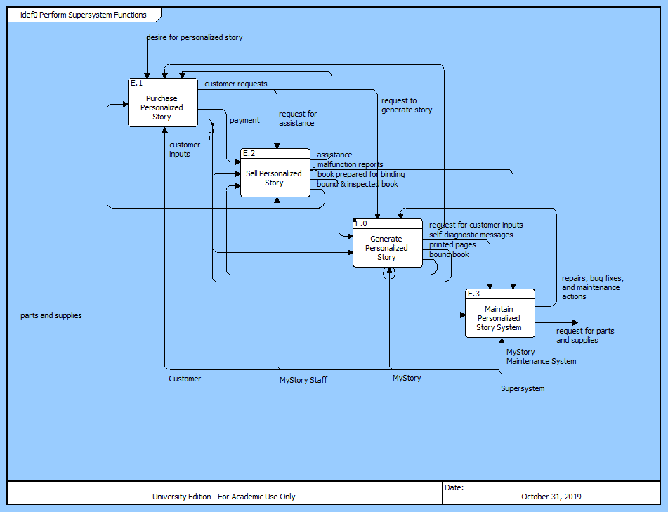 Homework 8 this includes a revised external systems diagram ccuart Choice Image