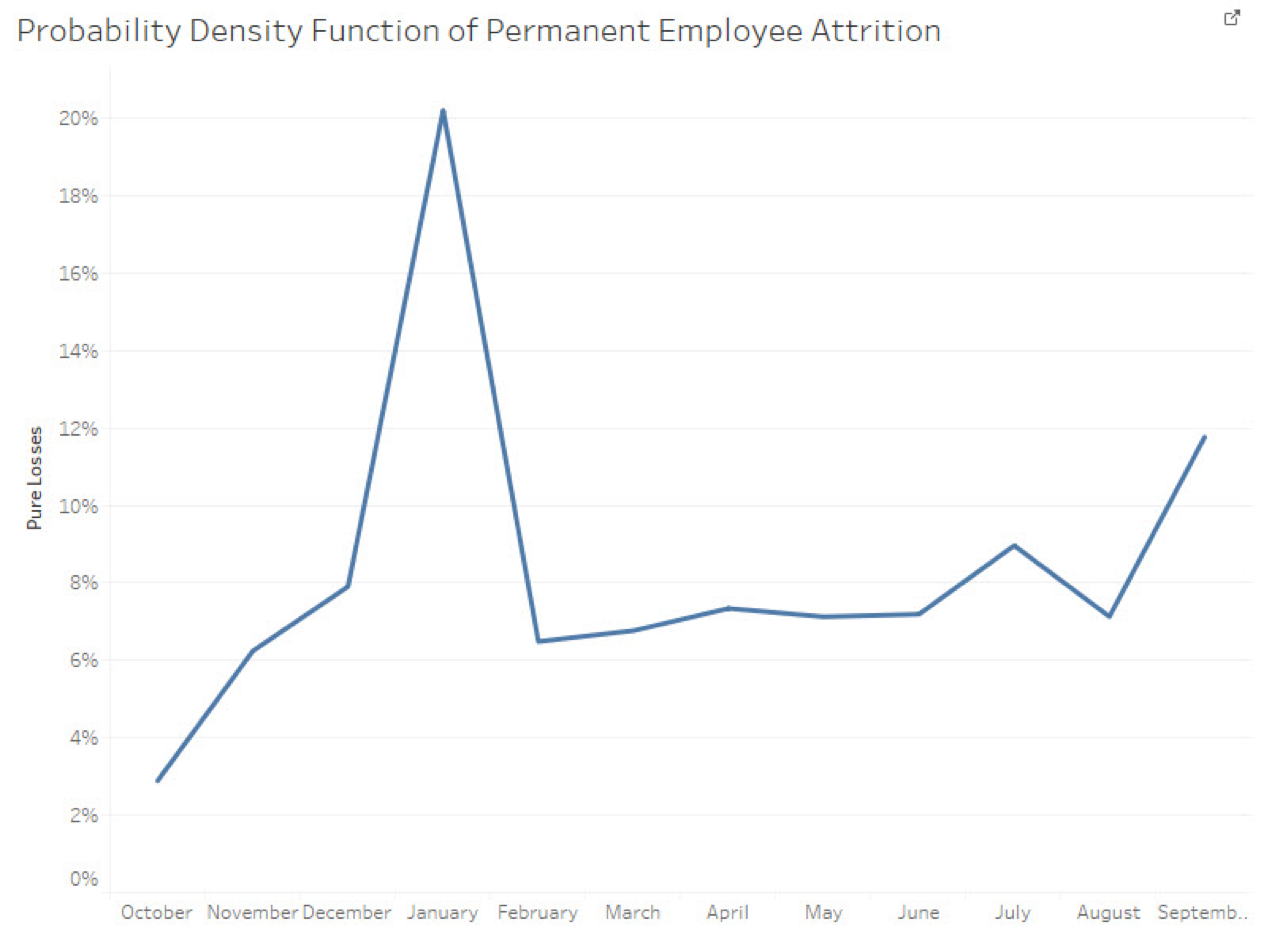 employee attrition project